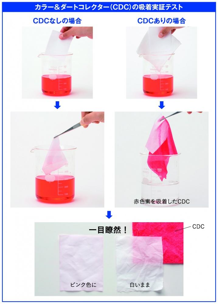 CDC_実験結果